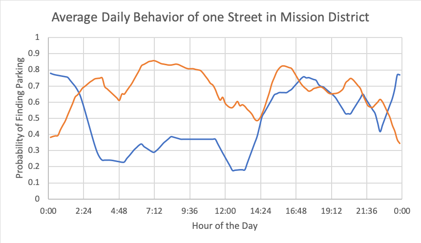 Average Daily Behavior of one Street in Mission District